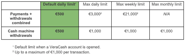 VeraCash card limits